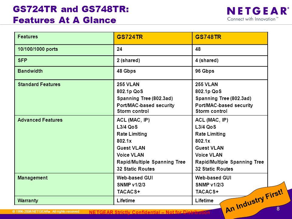 8. © 1996-2006 NETGEAR ®.