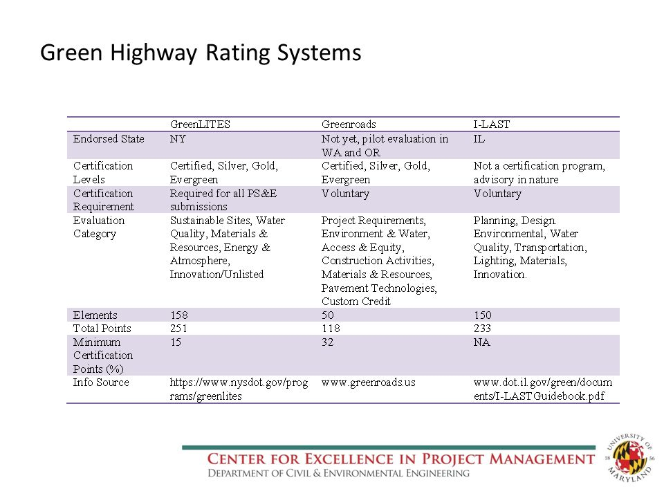 Green Highway Rating Systems