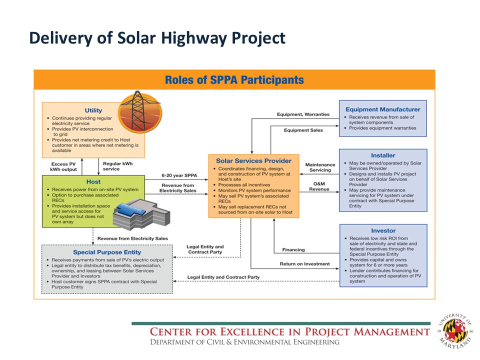 Delivery of Solar Highway Project