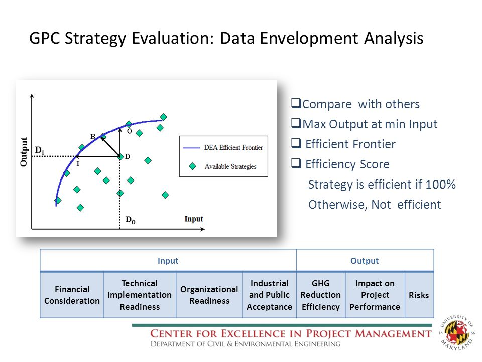 Compare with others  Max Output at min Input  Efficient Frontier  Efficiency Score Strategy is efficient if 100% Otherwise, Not efficient InputOutput Financial Consideration Technical Implementation Readiness Organizational Readiness Industrial and Public Acceptance GHG Reduction Efficiency Impact on Project Performance Risks GPC Strategy Evaluation: Data Envelopment Analysis