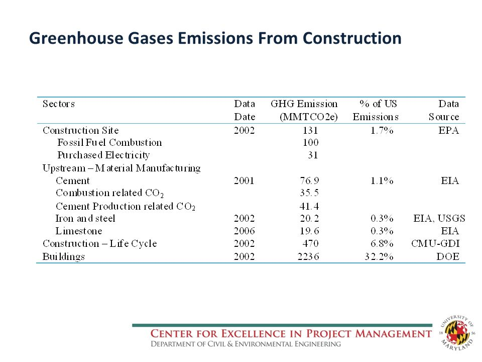 Greenhouse Gases Emissions From Construction