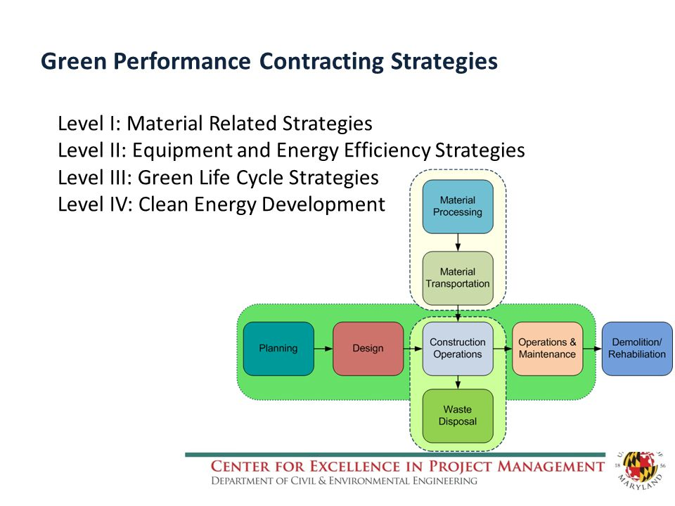 Green Performance Contracting Strategies Level I: Material Related Strategies Level II: Equipment and Energy Efficiency Strategies Level III: Green Life Cycle Strategies Level IV: Clean Energy Development