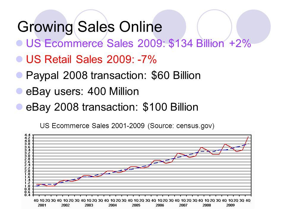 Growing Sales Online US Ecommerce Sales 2009: $134 Billion +2% US Retail Sales 2009: -7% Paypal 2008 transaction: $60 Billion eBay users: 400 Million eBay 2008 transaction: $100 Billion US Ecommerce Sales 2001-2009 (Source: census.gov)