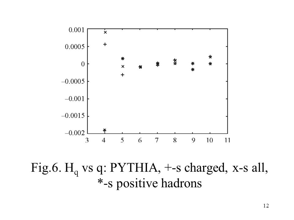 12 Fig.6. H q vs q: PYTHIA, +-s charged, x-s all, *-s positive hadrons