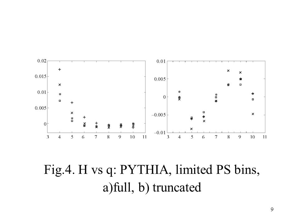 9 Fig.4. H vs q: PYTHIA, limited PS bins, a)full, b) truncated