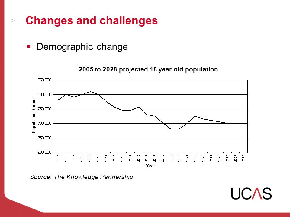 Changes and challenges Source: The Knowledge Partnership  Demographic change 2005 to 2028 projected 18 year old population
