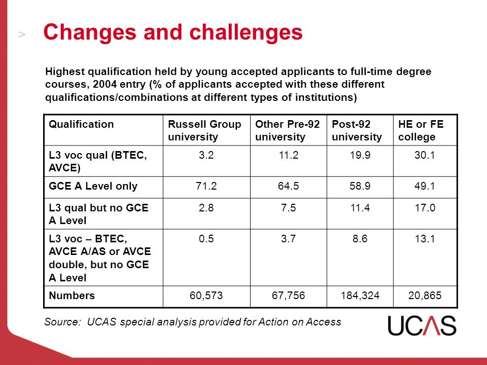 Changes and challenges Highest qualification held by young accepted applicants to full-time degree courses, 2004 entry (% of applicants accepted with these different qualifications/combinations at different types of institutions) QualificationRussell Group university Other Pre-92 university Post-92 university HE or FE college L3 voc qual (BTEC, AVCE) 3.211.219.930.1 GCE A Level only71.264.558.949.1 L3 qual but no GCE A Level 2.87.511.417.0 L3 voc – BTEC, AVCE A/AS or AVCE double, but no GCE A Level 0.53.78.613.1 Numbers60,57367,756184,32420,865 Source: UCAS special analysis provided for Action on Access