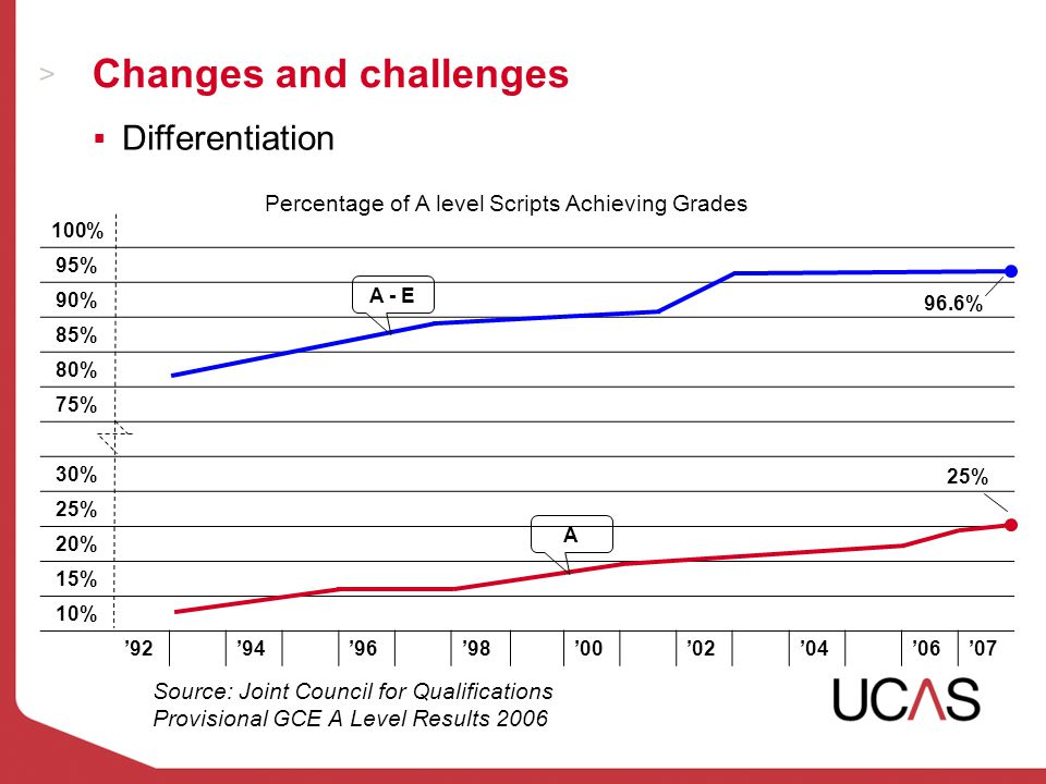 Changes and challenges Source: Joint Council for Qualifications Provisional GCE A Level Results 2006 100% 95% 90% 85% 80% 75% 30% 25% 20% 15% 10% '92'