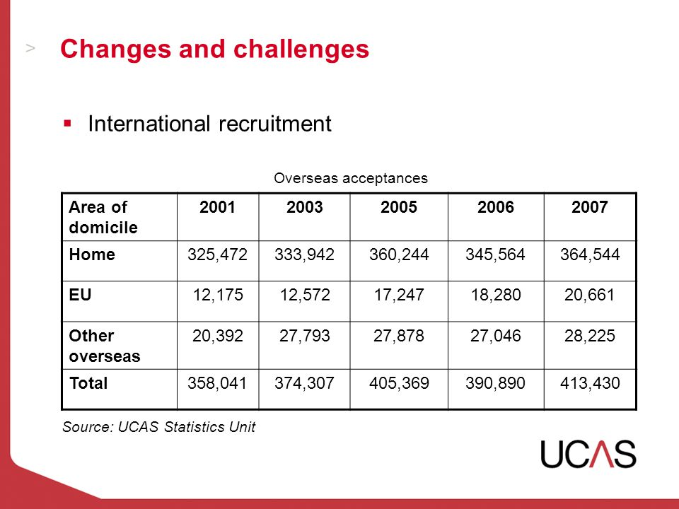 Changes and challenges  International recruitment Overseas acceptances Area of domicile 20012003200520062007 Home325,472333,942360,244345,564364,544 EU12,17512,57217,24718,28020,661 Other overseas 20,39227,79327,87827,04628,225 Total358,041374,307405,369390,890413,430 Source: UCAS Statistics Unit
