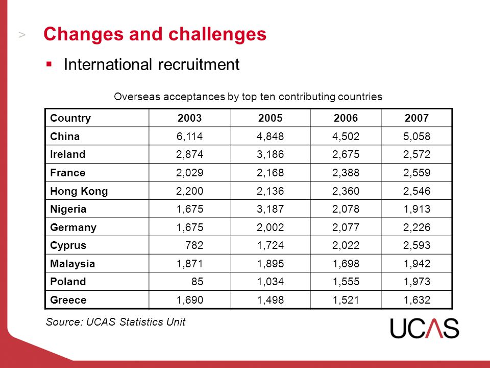 Changes and challenges  International recruitment Country2003200520062007 China6,1144,8484,5025,058 Ireland2,8743,1862,6752,572 France2,0292,1682,3882,559 Hong Kong2,2002,1362,3602,546 Nigeria1,6753,1872,0781,913 Germany1,6752,0022,0772,226 Cyprus 7821,7242,0222,593 Malaysia1,8711,8951,6981,942 Poland 851,0341,5551,973 Greece1,6901,4981,5211,632 Overseas acceptances by top ten contributing countries Source: UCAS Statistics Unit