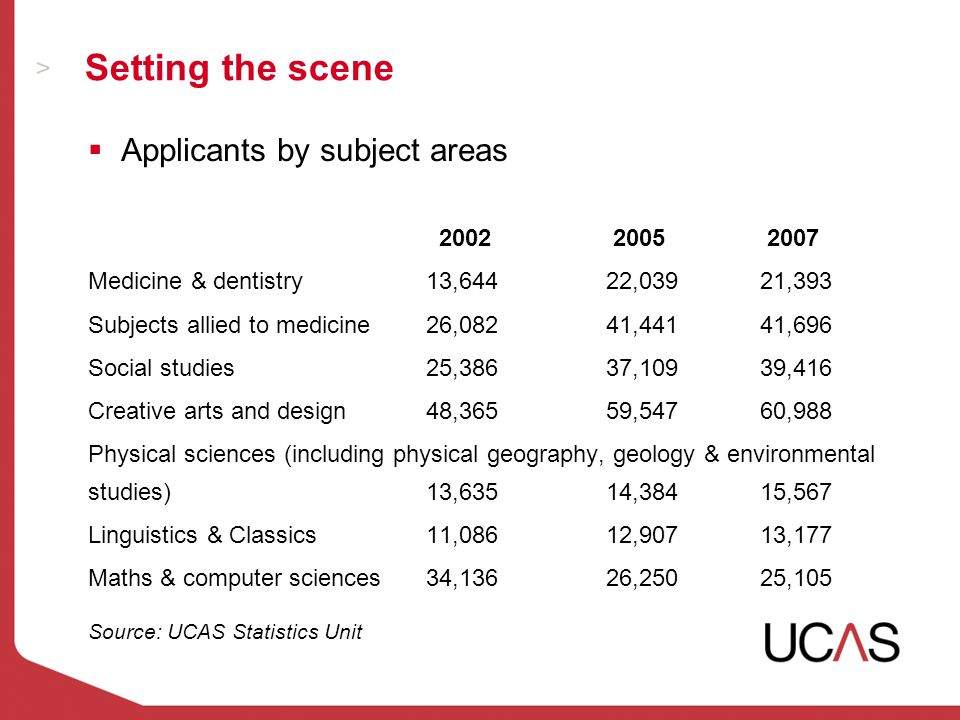  Applicants by subject areas 2002 2005 2007 Medicine & dentistry13,64422,03921,393 Subjects allied to medicine26,08241,44141,696 Social studies25,38637,10939,416 Creative arts and design48,36559,54760,988 Physical sciences (including physical geography, geology & environmental studies)13,63514,38415,567 Linguistics & Classics11,08612,90713,177 Maths & computer sciences34,13626,25025,105 Source: UCAS Statistics Unit Setting the scene