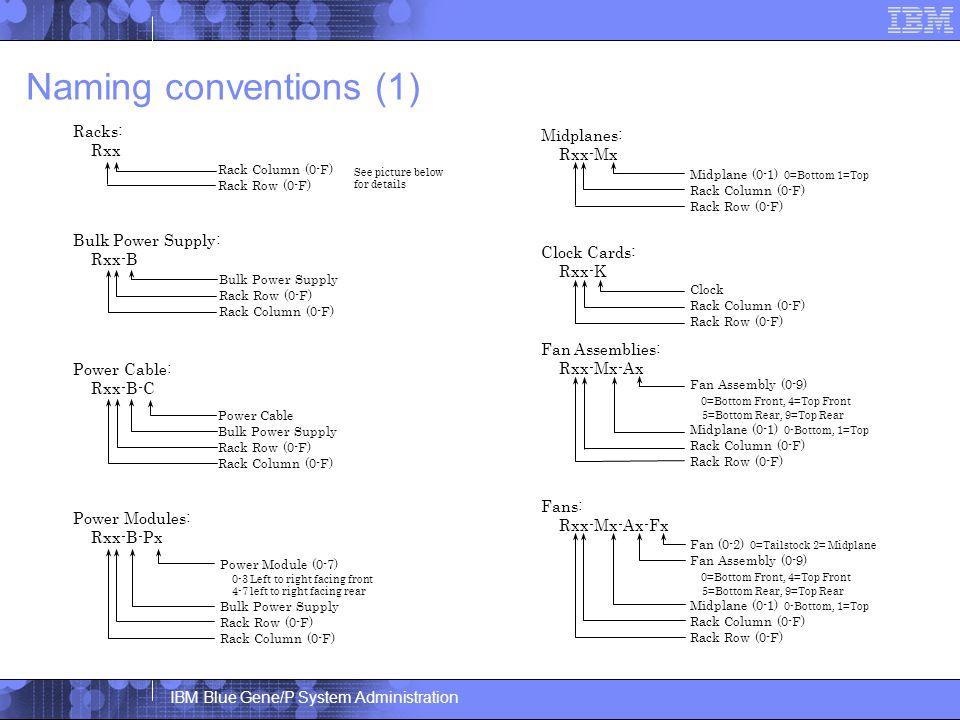 IBM Blue Gene/P System Administration Naming conventions (1) Racks: Rxx Power Modules: Rxx-B-Px Bulk Power Supply: Rxx-B Power Cable: Rxx-B-C Rack Column (0-F) Rack Row (0-F) Midplanes: Rxx-Mx Clock Cards: Rxx-K Fan Assemblies: Rxx-Mx-Ax Fans: Rxx-Mx-Ax-Fx Power Module (0-7) 0-3 Left to right facing front 4-7 left to right facing rear Bulk Power Supply Rack Row (0-F) Rack Column (0-F) Midplane (0-1) 0=Bottom 1=Top Rack Column (0-F) Rack Row (0-F) Clock Rack Column (0-F) Rack Row (0-F) Fan Assembly (0-9) 0=Bottom Front, 4=Top Front 5=Bottom Rear, 9=Top Rear Midplane (0-1) 0-Bottom, 1=Top Rack Column (0-F) Rack Row (0-F) Fan (0-2) 0=Tailstock 2= Midplane Fan Assembly (0-9) 0=Bottom Front, 4=Top Front 5=Bottom Rear, 9=Top Rear Midplane (0-1) 0-Bottom, 1=Top Rack Column (0-F) Rack Row (0-F) See picture below for details Bulk Power Supply Rack Row (0-F) Rack Column (0-F) Power Cable Bulk Power Supply Rack Row (0-F) Rack Column (0-F)