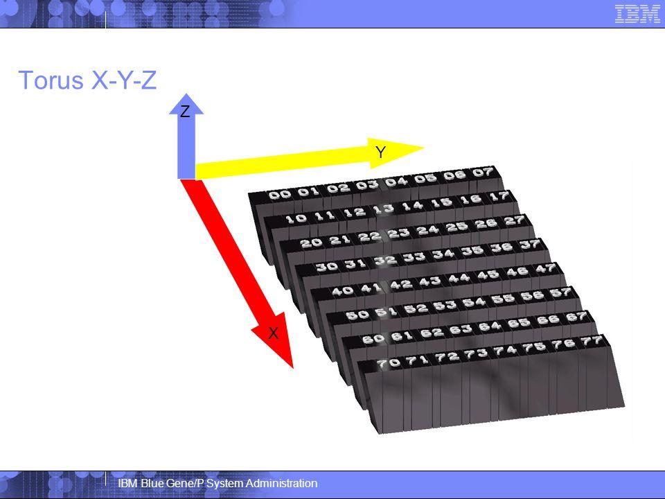 IBM Blue Gene/P System Administration Torus X-Y-Z X Y Z