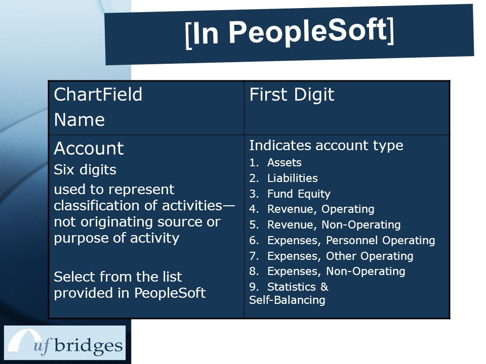 [In PeopleSoft] ChartField Name First Digit Account Six digits used to represent classification of activities— not originating source or purpose of activity Select from the list provided in PeopleSoft Indicates account type 1.