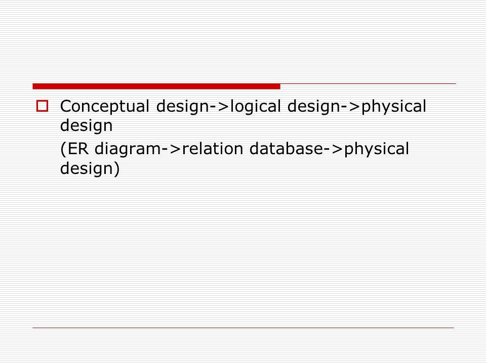  Conceptual design->logical design->physical design (ER diagram->relation database->physical design)