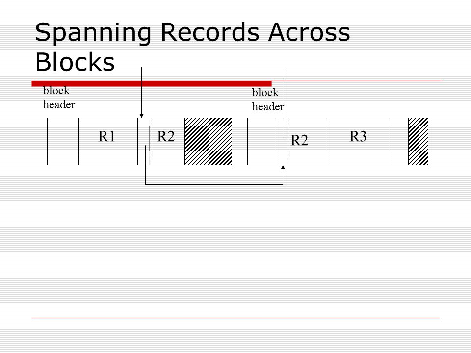 Spanning Records Across Blocks block header block header R1R2 R3