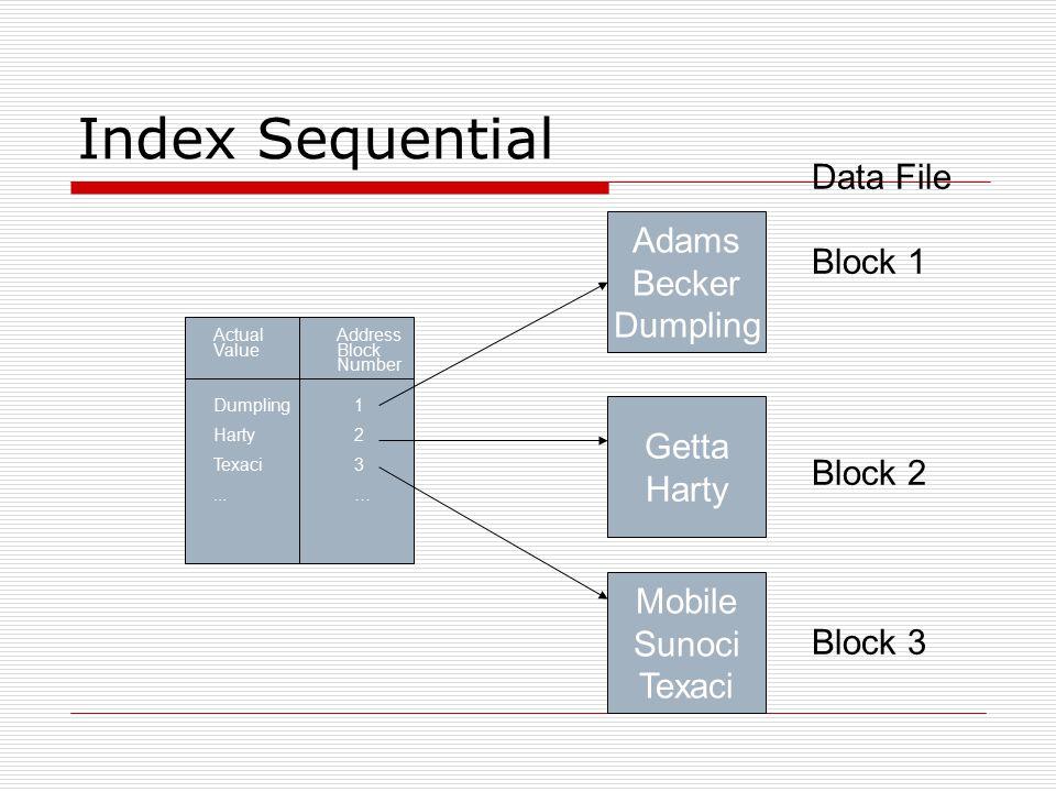 Index Sequential Data File Block 1 Block 2 Block 3 Address Block Number 123…123… Actual Value Dumpling Harty Texaci... Adams Becker Dumpling Getta Har