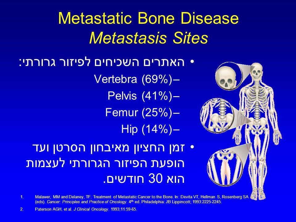 Metastatic Bone Disease Metastasis Sites האתרים השכיחים לפיזור גרורתי: –Vertebra (69%) –Pelvis (41%) –Femur (25%) –Hip (14%) זמן החציון מאיבחון הסרטן ועד הופעת הפיזור הגרורתי לעצמות הוא 30 חודשים.