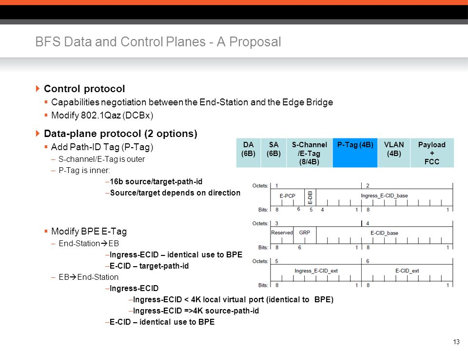 13 BFS Data and Control Planes - A Proposal  Control protocol  Capabilities negotiation between the End-Station and the Edge Bridge  Modify 802.1Qaz (DCBx)  Data-plane protocol (2 options)  Add Path-ID Tag (P-Tag) –S-channel/E-Tag is outer –P-Tag is inner: –16b source/target-path-id –Source/target depends on direction  Modify BPE E-Tag –End-Station  EB –Ingress-ECID – identical use to BPE –E-CID – target-path-id –EB  End-Station –Ingress-ECID –Ingress-ECID < 4K local virtual port (identical to BPE) –Ingress-ECID =>4K source-path-id –E-CID – identical use to BPE DA (6B) SA (6B) S-Channel /E-Tag (8/4B) P-Tag (4B)VLAN (4B) Payload + FCC