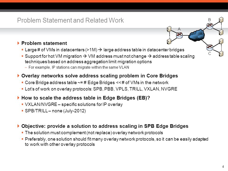  Problem statement  Large # of VMs in datacenters (>1M)  large address table in datacenter bridges  Support for hot VM migration  VM address must not change  address table scaling techniques based on address aggregation limit migration options –For example, IP stations can migrate within the same VLAN  Overlay networks solve address scaling problem in Core Bridges  Core Bridge address table ~= # Edge Bridges << # of VMs in the network  Lot's of work on overlay protocols: SPB, PBB, VPLS, TRILL, VXLAN, NVGRE  How to scale the address table in Edge Bridges (EB).