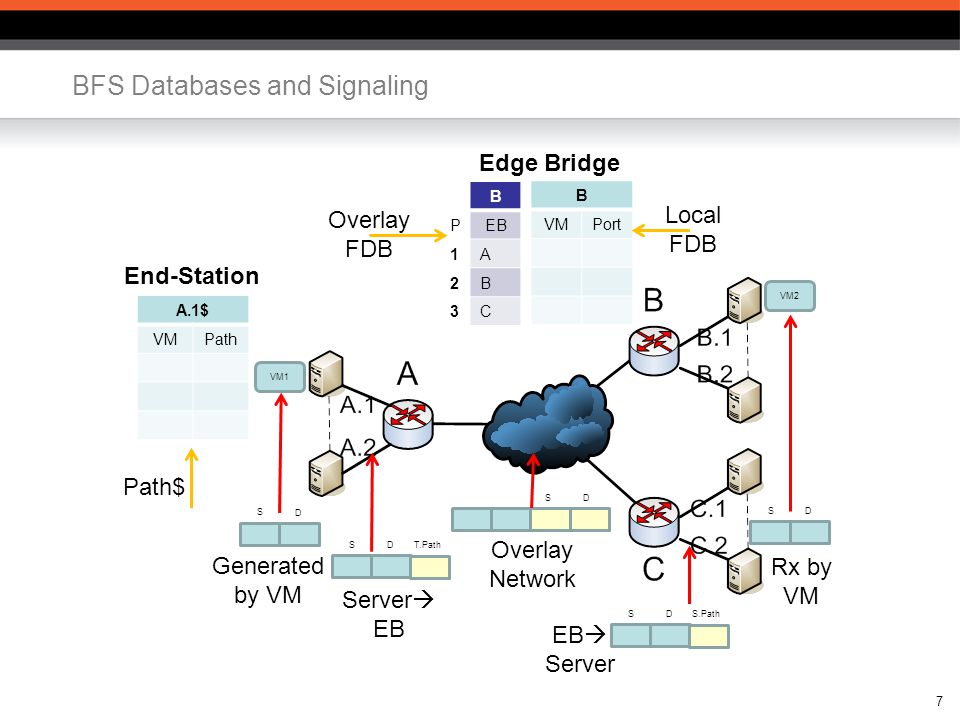 7 BFS Databases and Signaling VM1 VM2 B VMPort D S D S B PEB 1A 2B 3C A.1$ VMPath D S S.Path Generated by VM D S T.Path D S Server  EB Overlay Network EB  Server Rx by VM Edge Bridge End-Station Path$ Overlay FDB Local FDB