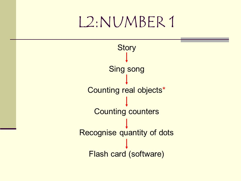 L2:NUMBER 1 Story Sing song Counting real objects* Counting counters Recognise quantity of dots Flash card (software)