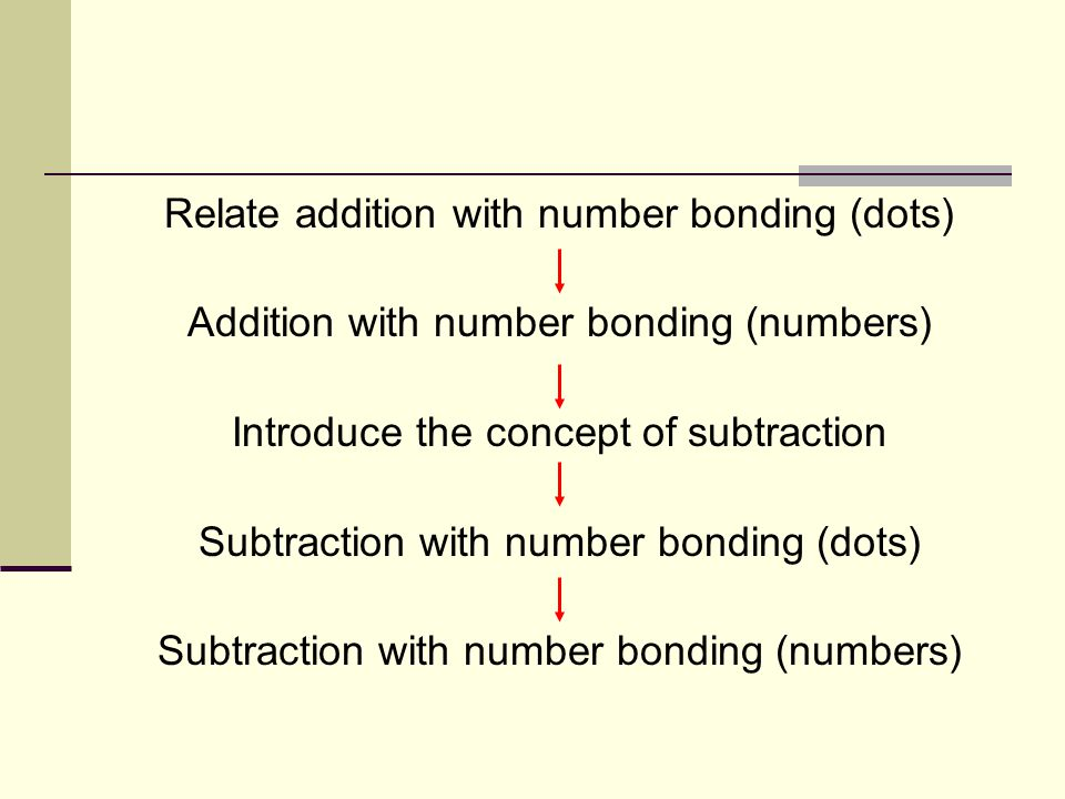 Relate addition with number bonding (dots) Addition with number bonding (numbers) Introduce the concept of subtraction Subtraction with number bonding (dots) Subtraction with number bonding (numbers)