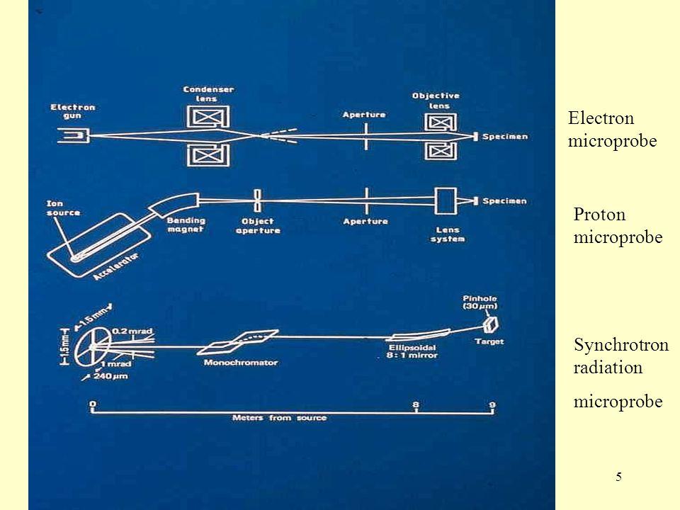 5 Electron microprobe Proton microprobe Synchrotron radiation microprobe