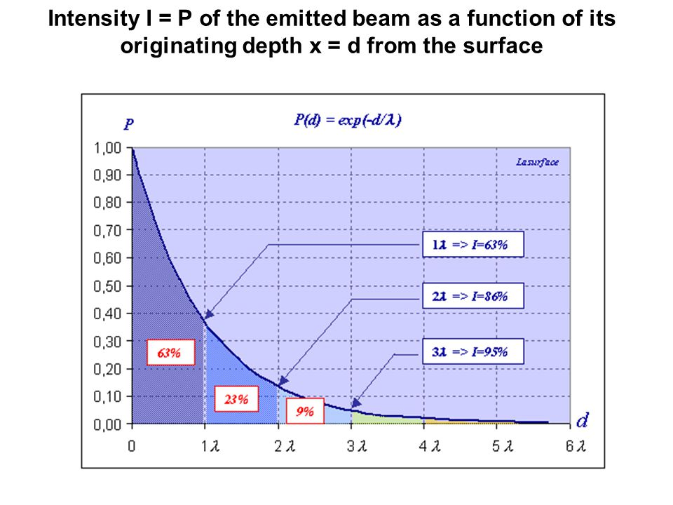 Intensity I = P of the emitted beam as a function of its originating depth x = d from the surface