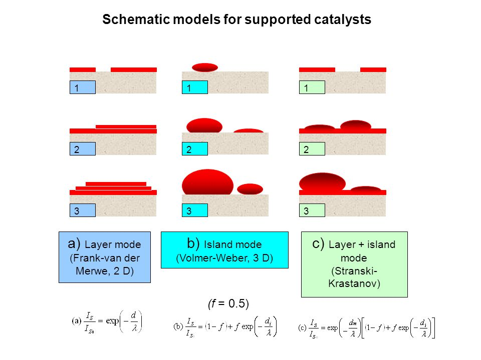 Schematic models for supported catalysts 111 22 33 a) Layer mode (Frank-van der Merwe, 2 D) b) Island mode (Volmer-Weber, 3 D) c) Layer + island mode (Stranski- Krastanov) 3 2 (f = 0.5)