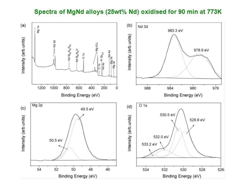 Spectra of MgNd alloys (25wt% Nd) oxidised for 90 min at 773K