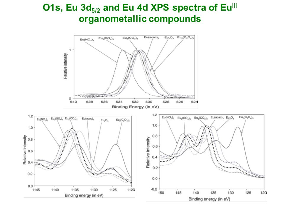 O1s, Eu 3d 5/2 and Eu 4d XPS spectra of Eu III organometallic compounds