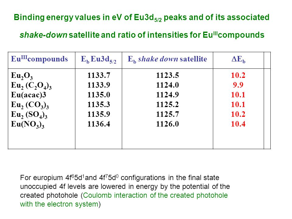 Binding energy values in eV of Eu3d 5/2 peaks and of its associated shake-down satellite and ratio of intensities for Eu III compounds Eu III compoundsE b Eu3d 5/2 E b shake down satellite EbEb Eu 2 O 3 Eu 2 (C 2 O 4 ) 3 Eu(acac)3 Eu 2 (CO 3 ) 3 Eu 2 (SO 4 ) 3 Eu(NO 3 ) 3 1133.7 1133.9 1135.0 1135.3 1135.9 1136.4 1123.5 1124.0 1124.9 1125.2 1125.7 1126.0 10.2 9.9 10.1 10.2 10.4 For europium 4f 6 5d 1 and 4f 7 5d 0 configurations in the final state unoccupied 4f levels are lowered in energy by the potential of the created photohole (Coulomb interaction of the created photohole with the electron system)