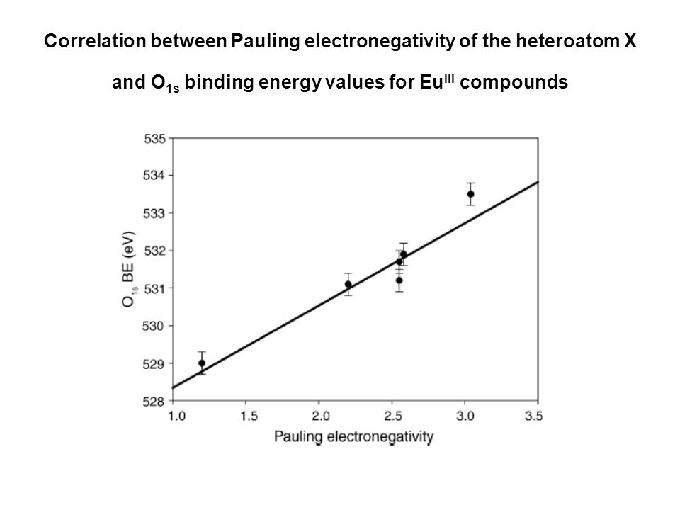 Correlation between Pauling electronegativity of the heteroatom X and O 1s binding energy values for Eu III compounds