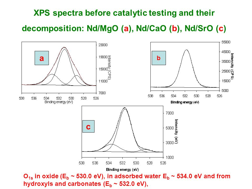 XPS spectra before catalytic testing and their decomposition: Nd/MgO (a), Nd/CaO (b), Nd/SrO (c) c c b a O 1s in oxide (E b ~ 530.0 eV), in adsorbed water E b ~ 534.0 eV and from hydroxyls and carbonates (E b ~ 532.0 eV),