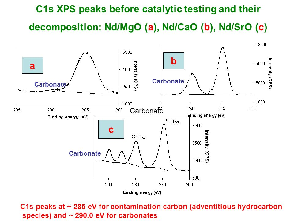 C1s XPS peaks before catalytic testing and their decomposition: Nd/MgO (a), Nd/CaO (b), Nd/SrO (c) a b c Carbonate C1s peaks at ~ 285 eV for contamination carbon (adventitious hydrocarbon species) and ~ 290.0 eV for carbonates
