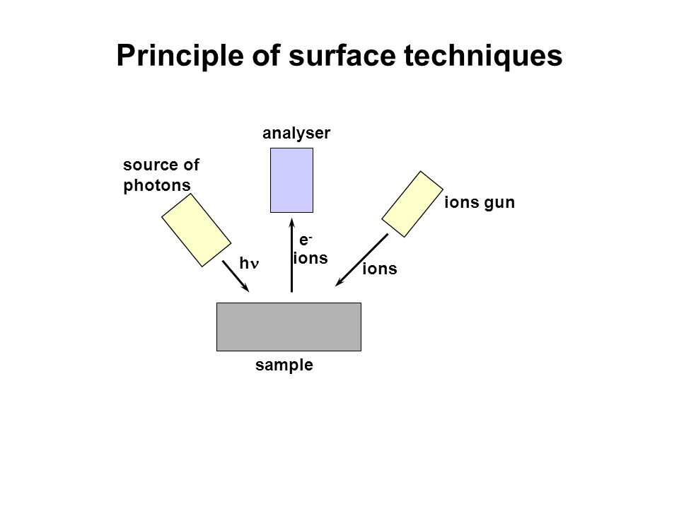 Principle of surface techniques e-e- h source of photons analyser ions gun sample h ions