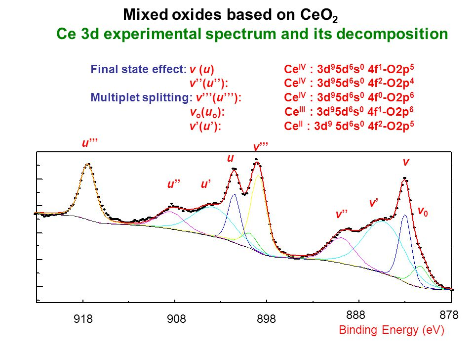 Mixed oxides based on CeO 2 Ce 3d experimental spectrum and its decomposition Final state effect:v (u) Ce IV : 3d 9 5d 6 s 0 4f 1 -O2p 5 v''(u''): Ce IV : 3d 9 5d 6 s 0 4f 2 -O2p 4 Multiplet splitting: v'''(u'''): Ce IV : 3d 9 5d 6 s 0 4f 0 -O2p 6 v o (u o ): Ce III : 3d 9 5d 6 s 0 4f 1 -O2p 6 v'(u'): Ce II : 3d 9 5d 6 s 0 4f 2 -O2p 5 Binding Energy (eV) 918898 888878 908 v''' u u'u'u'' u''' v'' v'v' v v0v0