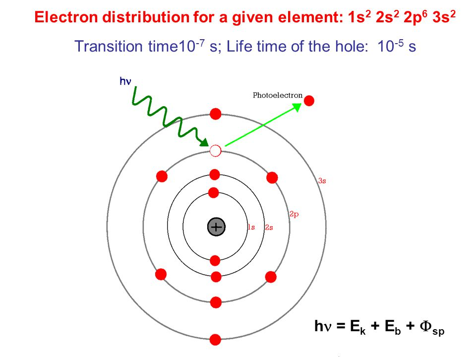 Electron distribution for a given element: 1s 2 2s 2 2p 6 3s 2 Transition time10 -7 s; Life time of the hole: 10 -5 s h = E k + E b +  sp