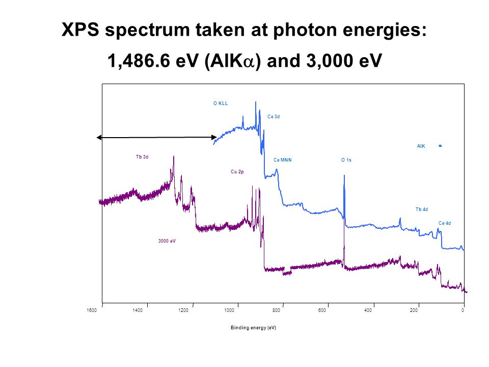 XPS spectrum taken at photon energies: 1,486.6 eV (AlK  ) and 3,000 eV 02004006008001000120014001600 Binding energy (eV) Tb 3d Cu 2p O 1s Ce 3d O KLL Ce MNN Ce 4d Tb 4d AlK  3000 eV