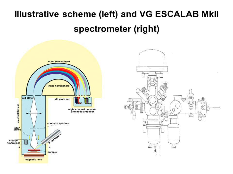 Illustrative scheme (left) and VG ESCALAB MkII spectrometer (right)