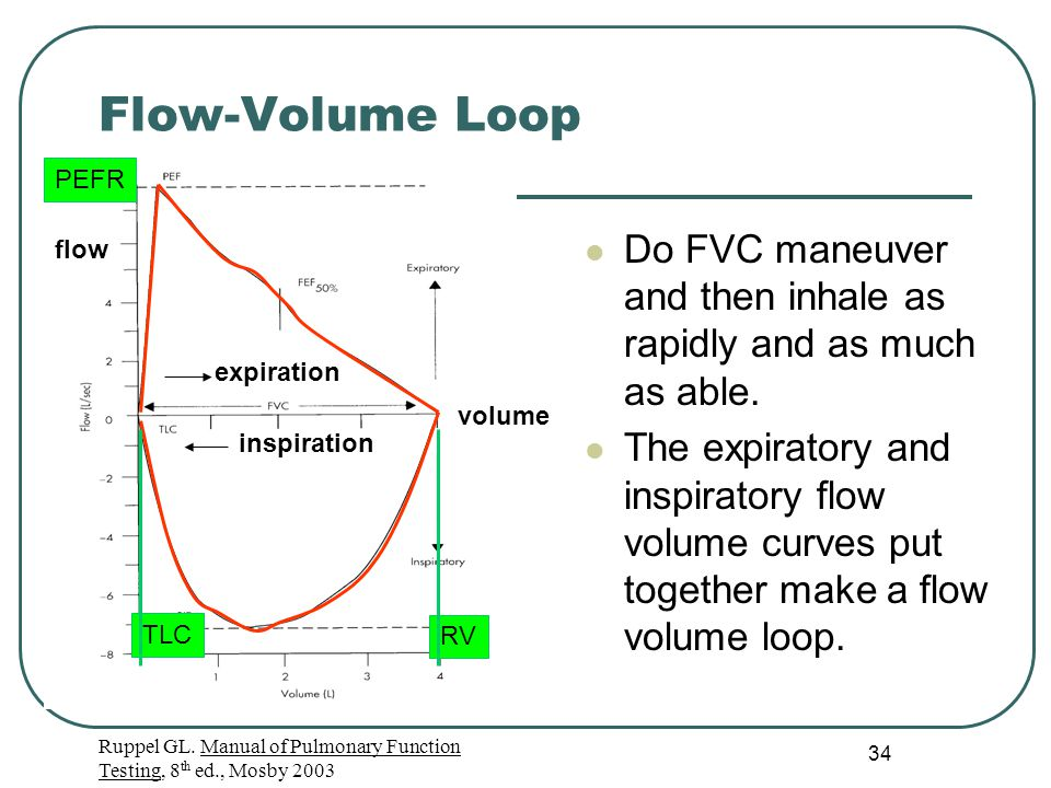 34 Flow-Volume Loop Ruppel GL. Manual of Pulmonary Function Testing, 8 th ed., Mosby 2003 Do FVC maneuver and then inhale as rapidly and as much as ab