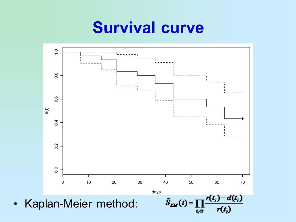 Survival curve Kaplan-Meier method: