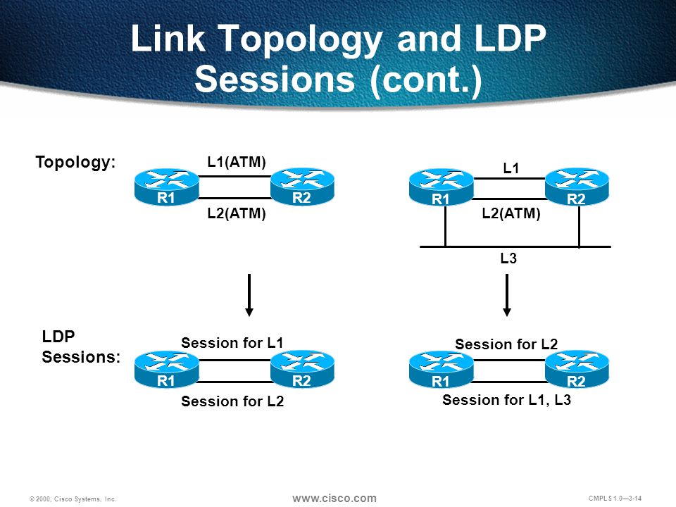 © 2000, Cisco Systems, Inc. www.cisco.com CMPLS 1.0—3-14 Link Topology and LDP Sessions (cont.) Topology: LDP Sessions: L2(ATM) L1(ATM) Session for L2