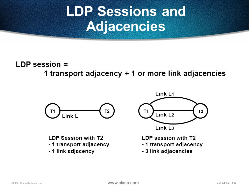 © 2000, Cisco Systems, Inc. www.cisco.com CMPLS 1.0—3-30 LDP Sessions and Adjacencies LDP session = 1 transport adjacency + 1 or more link adjacencies