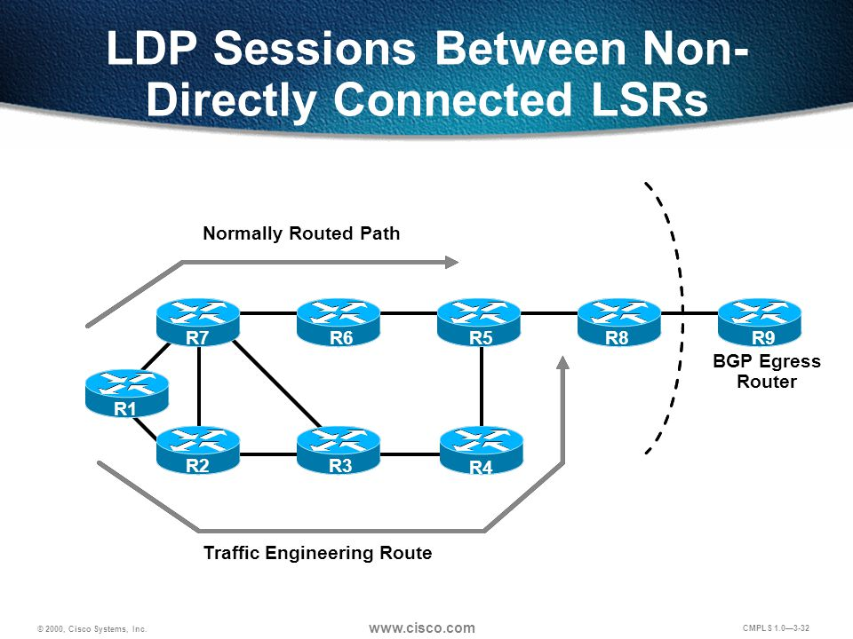 © 2000, Cisco Systems, Inc. www.cisco.com CMPLS 1.0—3-32 LDP Sessions Between Non- Directly Connected LSRs BGP Egress Router Normally Routed Path Traf