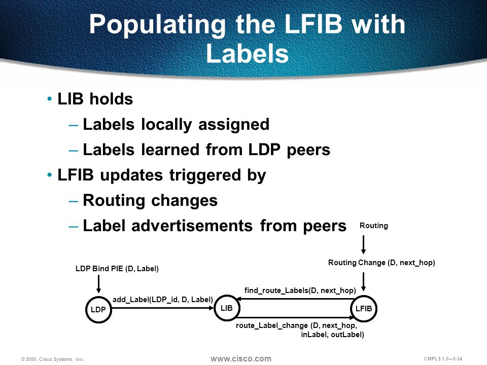 © 2000, Cisco Systems, Inc. www.cisco.com CMPLS 1.0—3-34 Populating the LFIB with Labels LIB holds –Labels locally assigned –Labels learned from LDP p