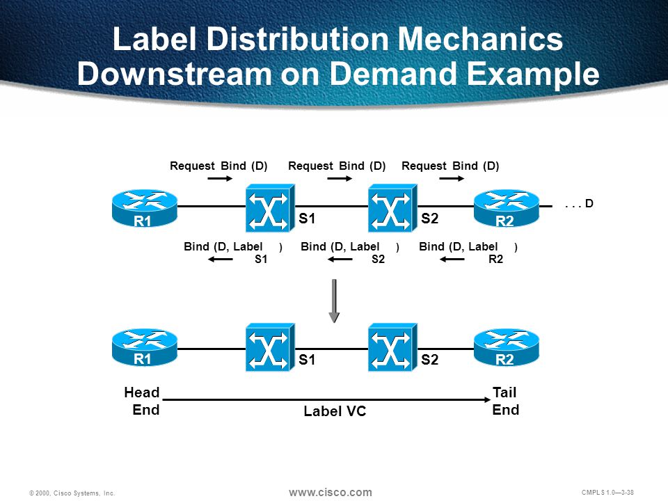 © 2000, Cisco Systems, Inc. www.cisco.com CMPLS 1.0—3-38 Label Distribution Mechanics Downstream on Demand Example Head End Tail End Label VC... D Req