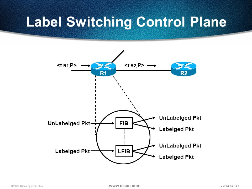 © 2000, Cisco Systems, Inc. www.cisco.com CMPLS 1.0—3-4 Label Switching Control Plane <t R1, P><t R2, P> FIB LFIB UnLabelged Pkt Labelged Pkt UnLabelg