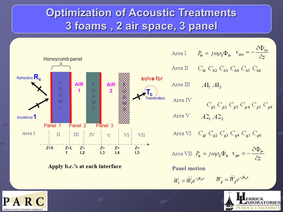 Optimization of Acoustic Treatments 3 foams, 2 air space, 3 panel FOAM1FOAM1 FOAM2FOAM2 FOAM3FOAM3 AIR 1 AIR 2 Panel 2Panel 3Panel 1 Incidence 1 T c T